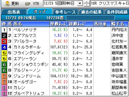 18クリスマスキャロル賞オッズ