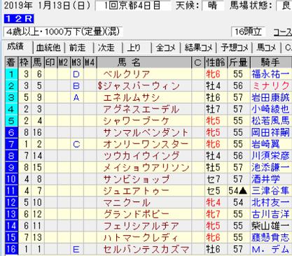 190113京都12R結果