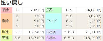 190113京都12R払戻