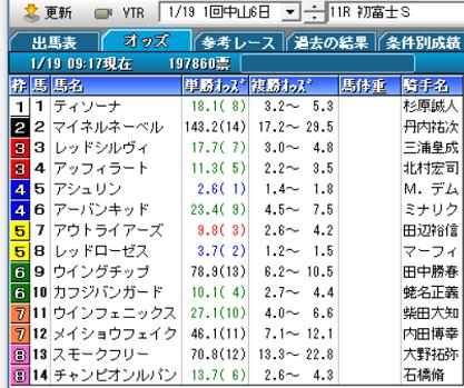 19初富士Sオッズ