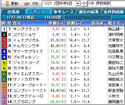 19伊勢特別オッズ