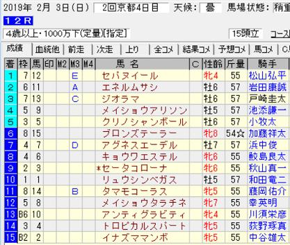 190203京都12R結果