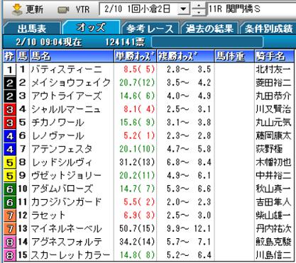 19関門橋Sオッズ