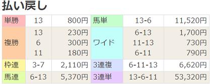 190216京都7R払戻
