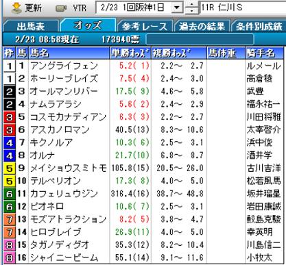 19仁川Sオッズ