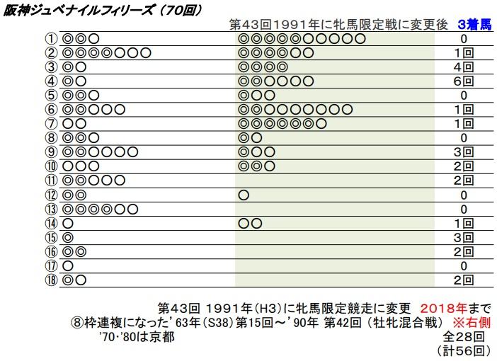 19 阪神JF