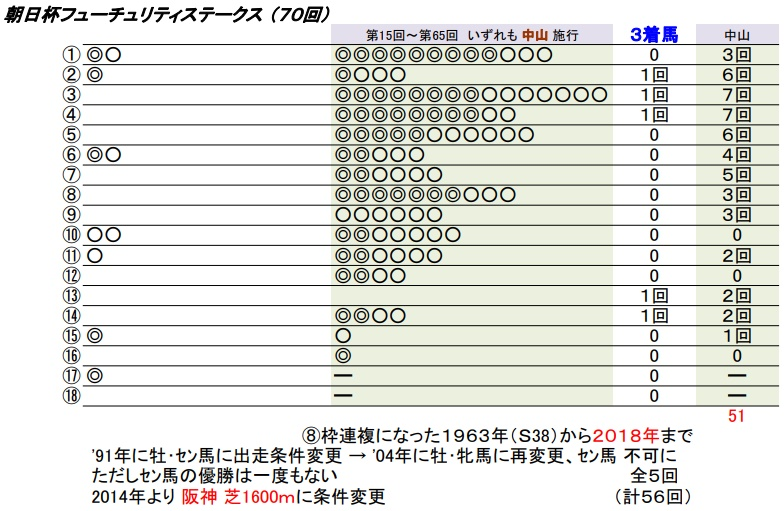 19 朝日杯FS