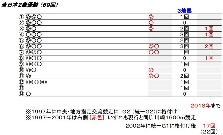 19 全日本2歳優駿