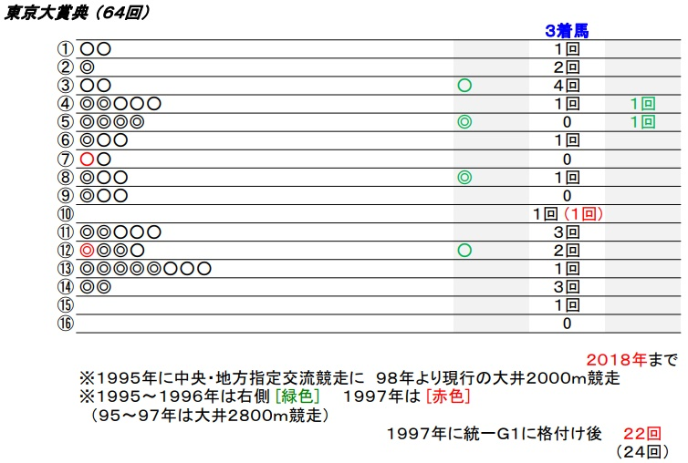 19 東京大賞典