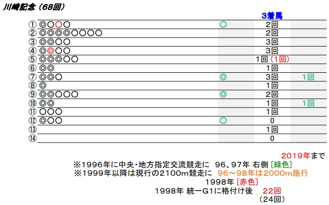 20 川崎記念