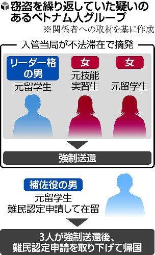 【技能実習生】東京近郊のドラッグストア、ベトナム人留学生が集団窃盗【外国人犯罪】の画像