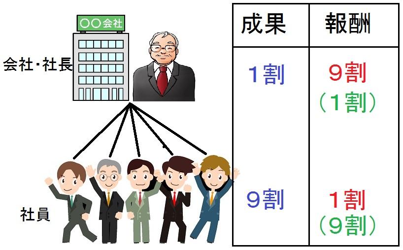 会社と社員の成果報酬分配図