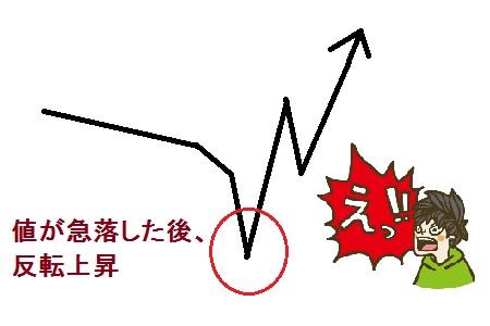 反転上昇のイメージ
