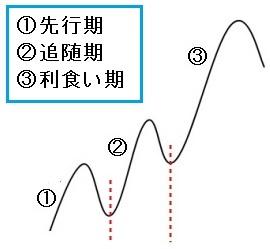 ダウ理論トレンド段階説明図