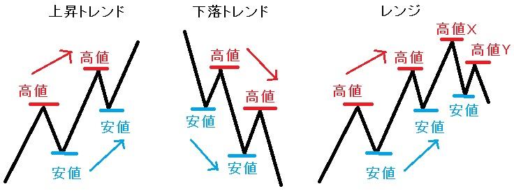 ダウ理論トレンドとレンジ説明図