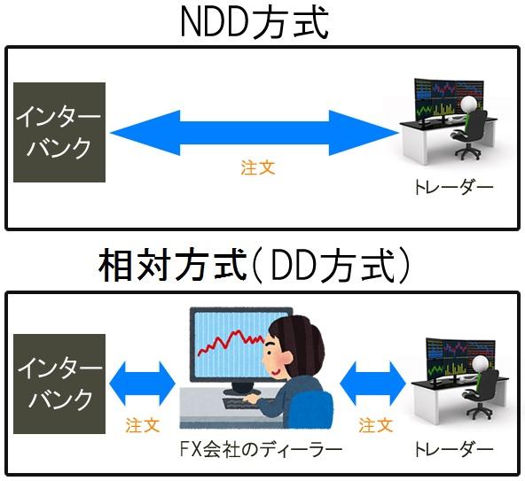 NDD方式と相対方式