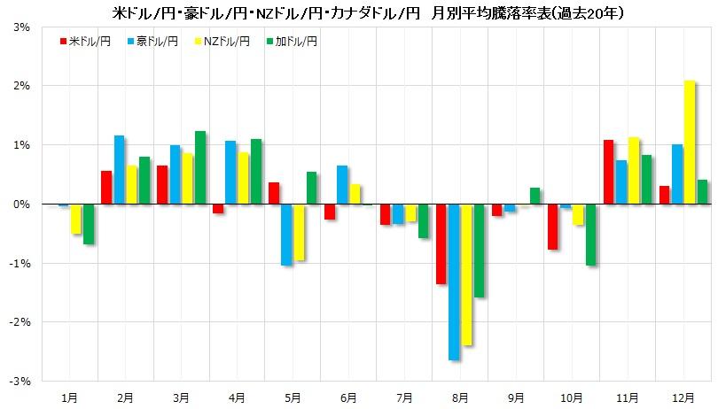 ドル円他、過去20年の月別騰落率表