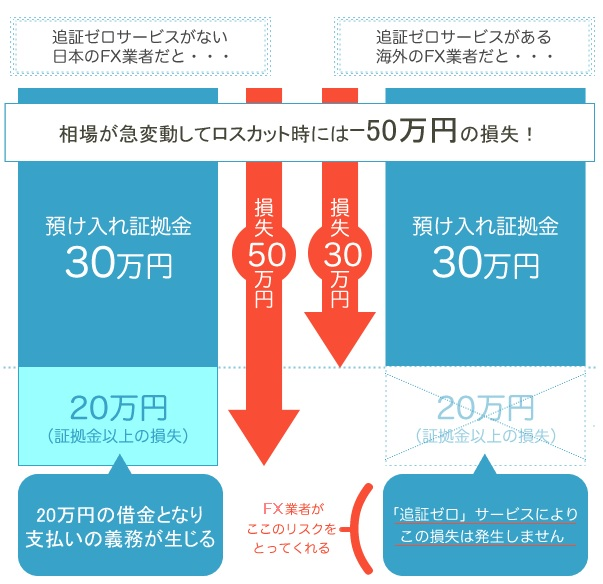 ゼロカットシステム説明図
