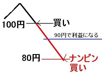 ナンピン説明図