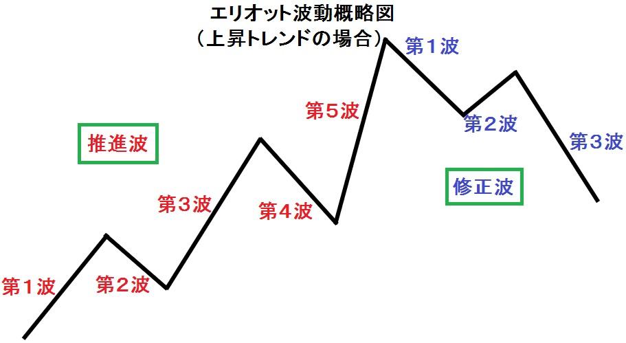 エリオット波動説明図