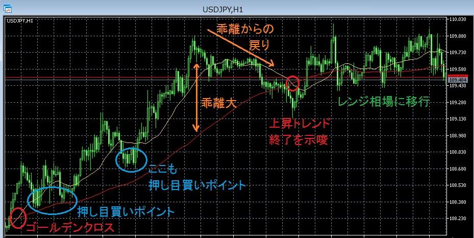 移動平均線2本の説明図