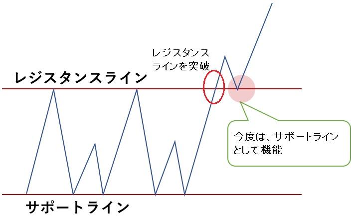 レジサポ逆転概略図