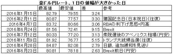豪ドル円1日値幅大きかった日