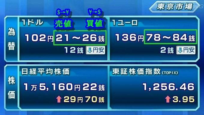 NHK為替と株画面2