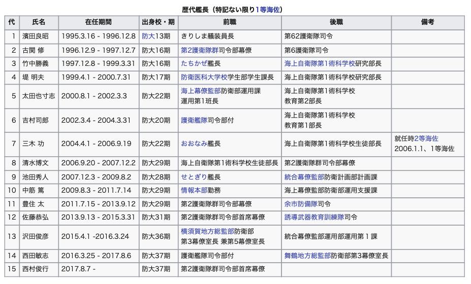 イージス艦きりしま歴代艦長平成31年1月13日