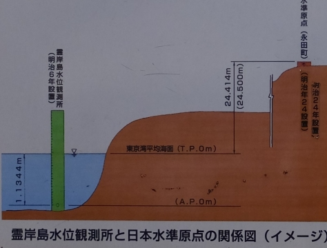 霊岸島水位観測所と日本水準原点の関係図