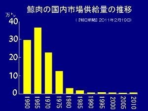 鯨肉の国内市場供給量の推移