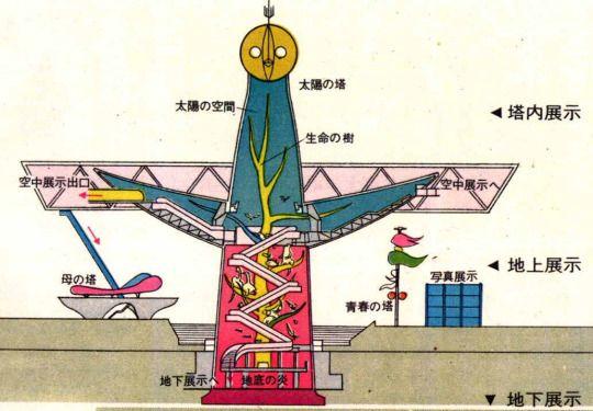太陽の塔と空中展示場