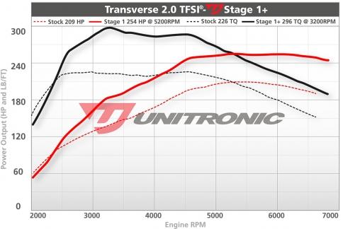 Unitronic-Stage1plus-20TFSI-1.jpg