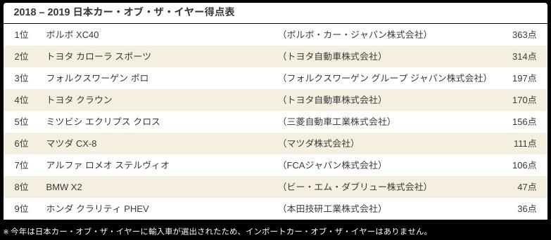 2018 – 2019 日本カー・オブ・ザ・イヤー I 日本カー・オブ・ザ・イヤ