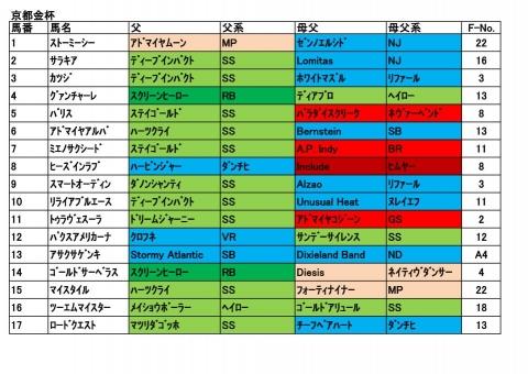 20190105京都金杯