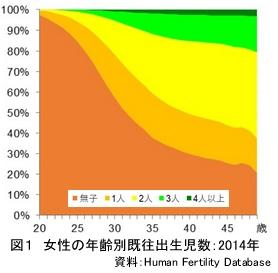 女性の年齢別既往出生児数_2014年