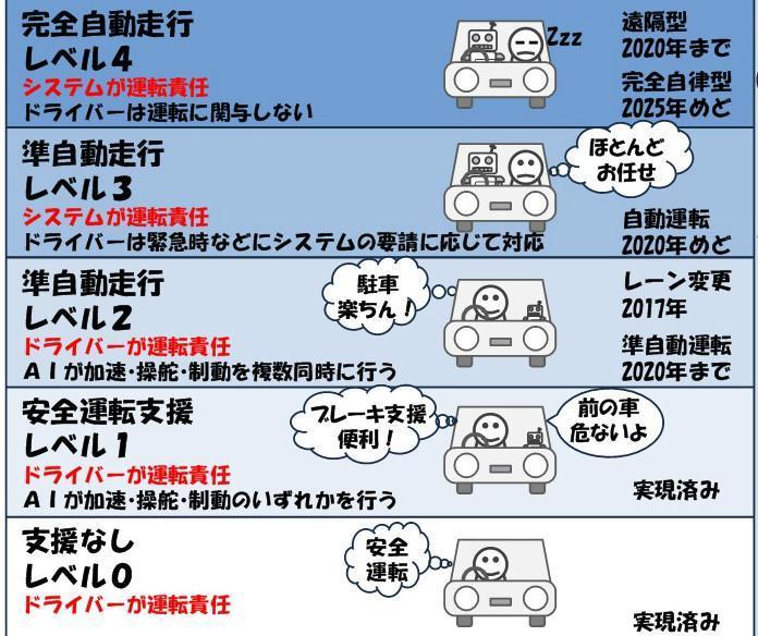 自動運転レベル2