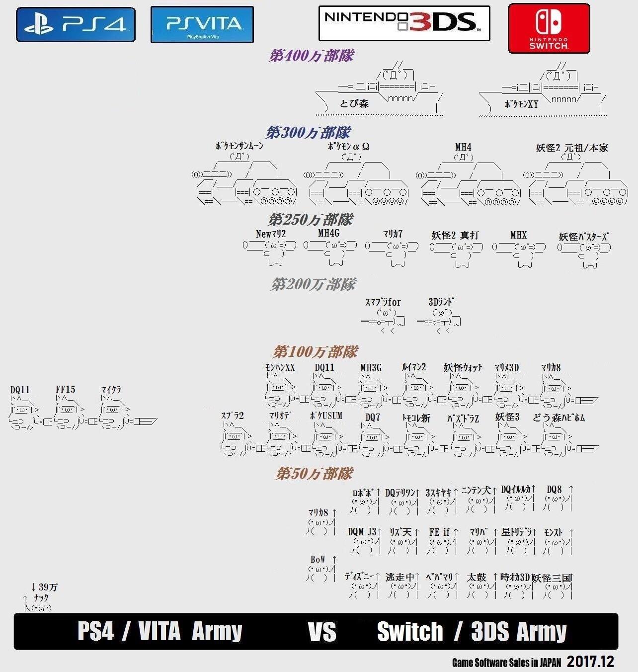 任天堂ハードとPSハードの売り上げ比