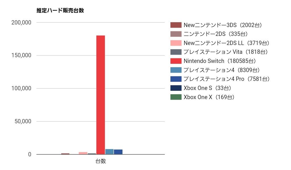 【悲報】ファミ通からPS4市場終了のお知らせwww巨大な赤い棒が反り立ってしまう