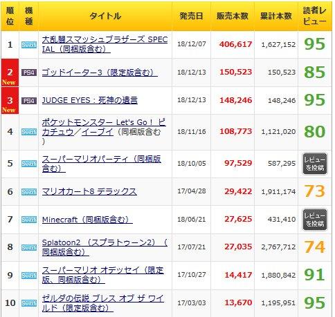 「GOD EATER 3」15万本,「JUDGE EYES:死神の遺言」14万8000本の「週間販売ランキング+」