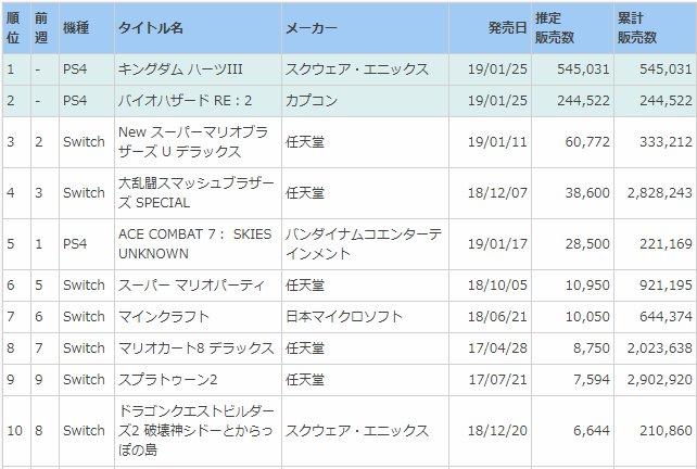 週間ソフト販売ランキング TOP50(集計期間:2019年1月21日~27日)