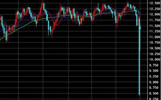 PS4売り上げ不振でソニー株価暴落wwwww今期税引き前を3%下方修正
