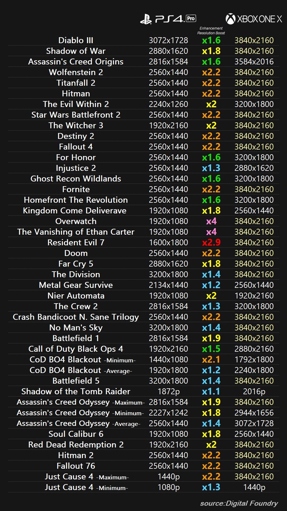 PS4ProとXbox One Xってこんなに差があるってまじ?信じられないんだけどwwww