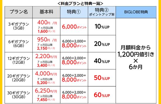 ハピタス×BIGLOBEモバイル コラボ企画 還元ポイント数