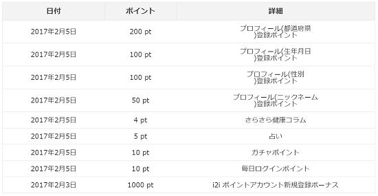 i2iポイント 新規登録履歴
