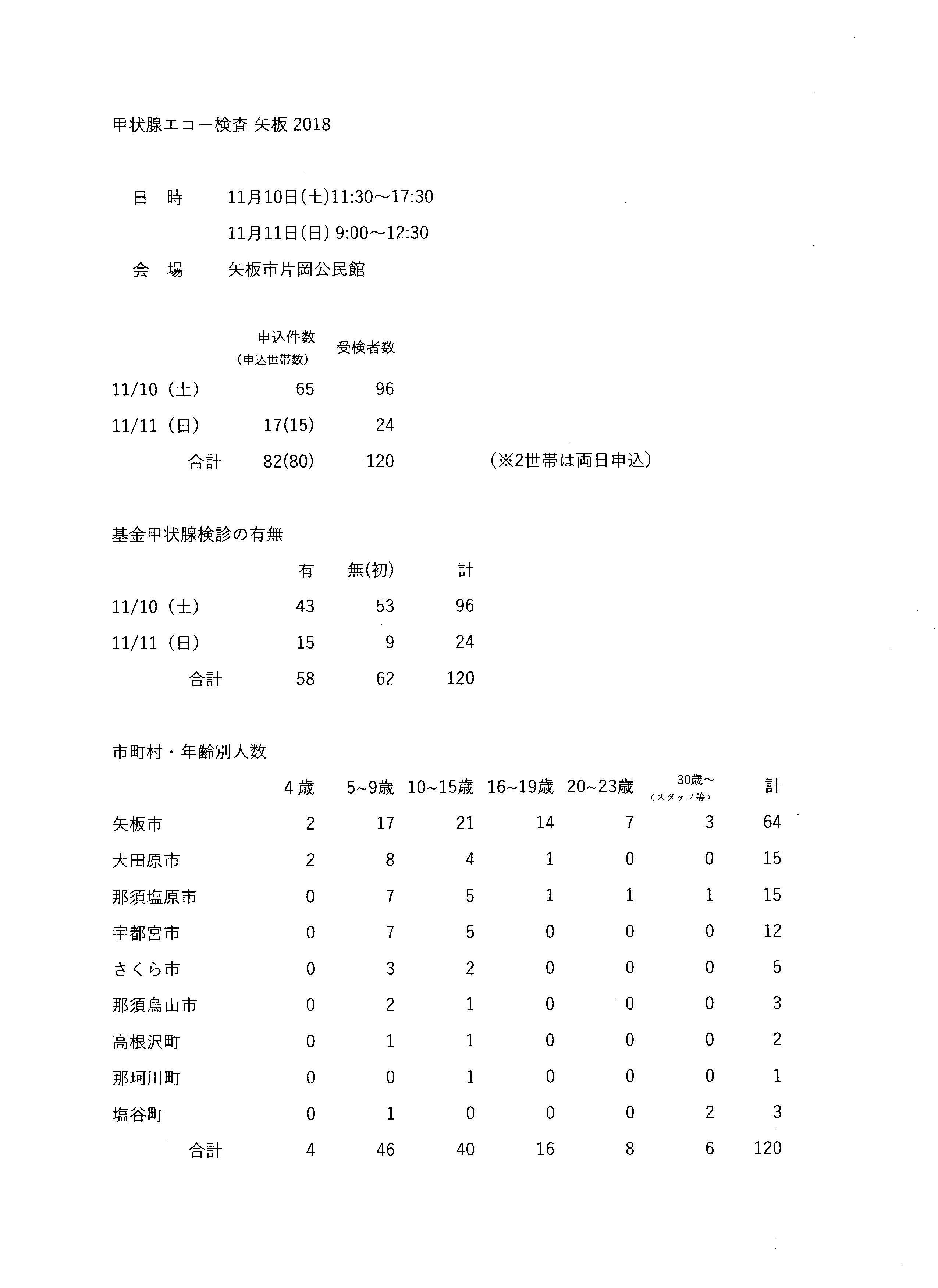 甲状腺エコー検査矢板報告2018②