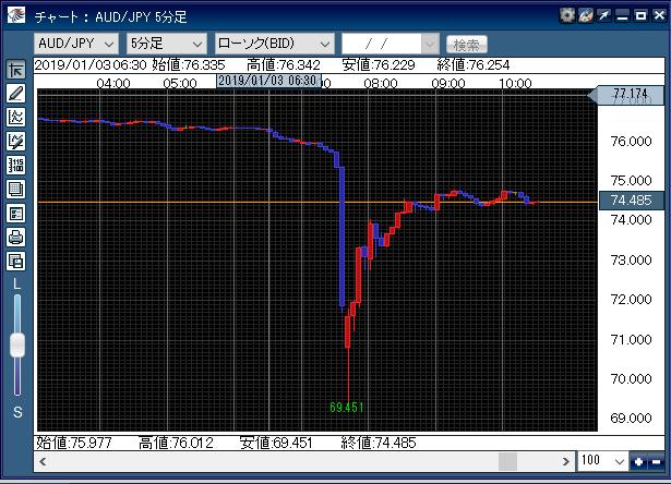 豪ドル円chart10190103
