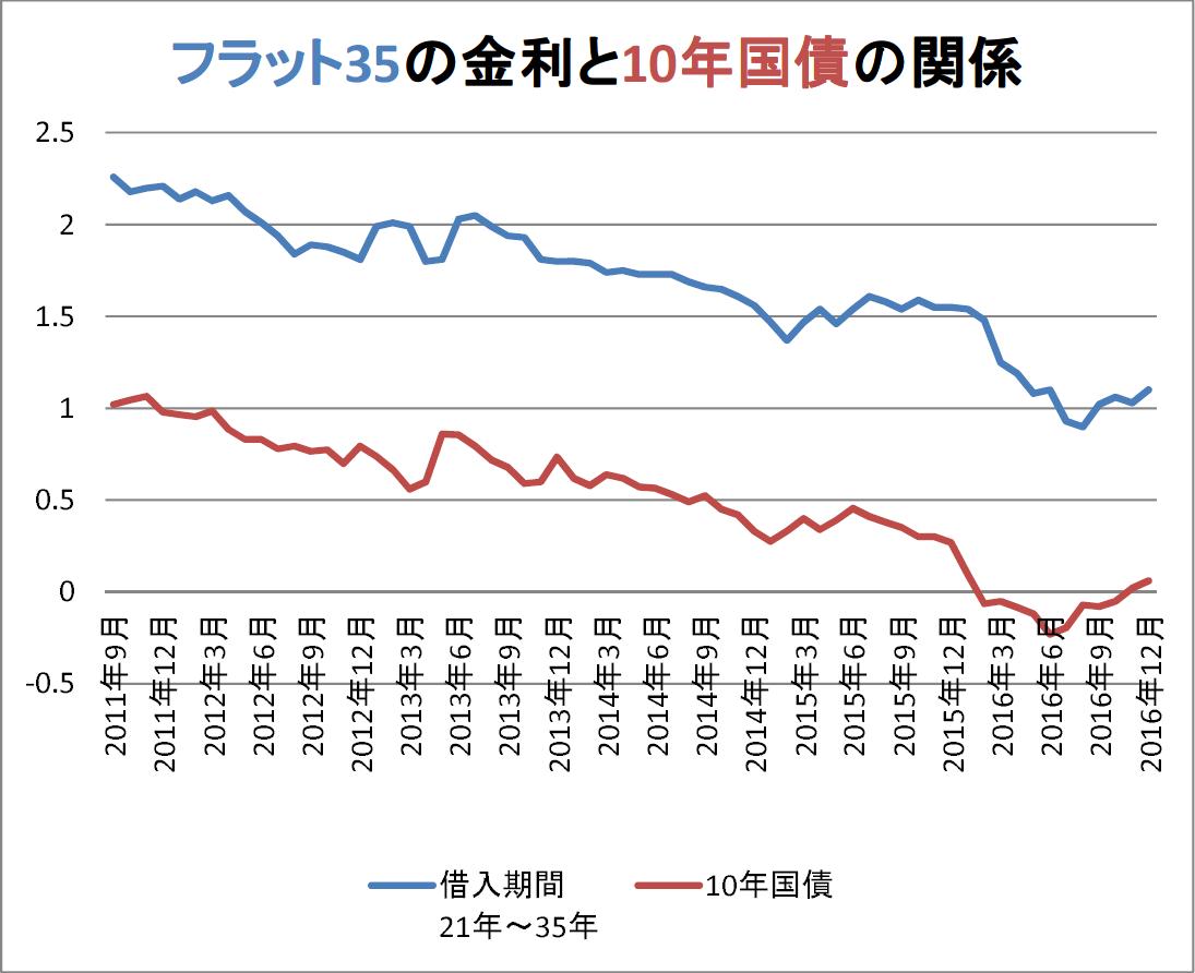 フラット35と日本国債10年物