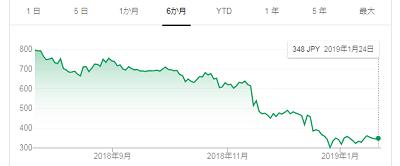 株価は大きく下がったが、これ以上は下がら・・・ないと思うけどなぁ