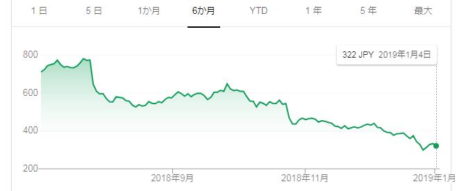 イントラスト株は下がる下がる